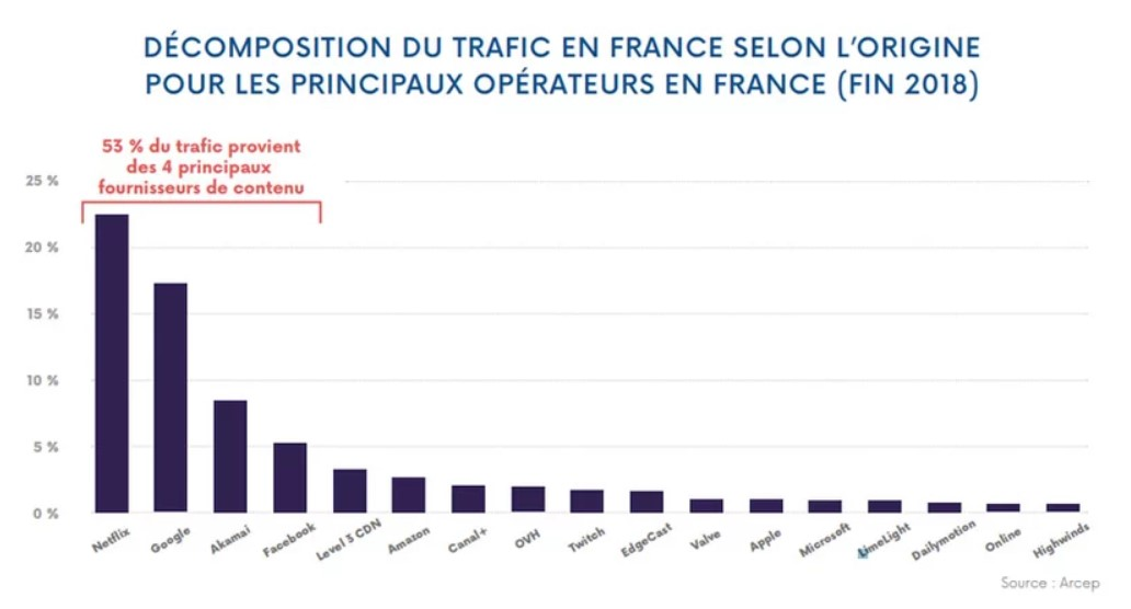 Netflix 23% du trafic internet français