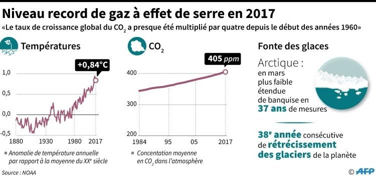 Alerte Climat : Infographie GIEC