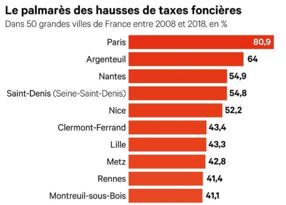 top 10 hausses taxes foncières 2008-2018